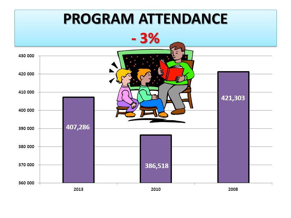 PROGRAM ATTENDANCE - 3% 421,303