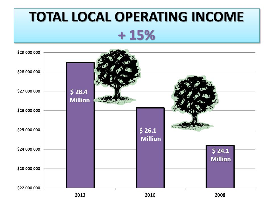 TOTAL LOCAL OPERATING INCOME + 15% $ 24.1 Million