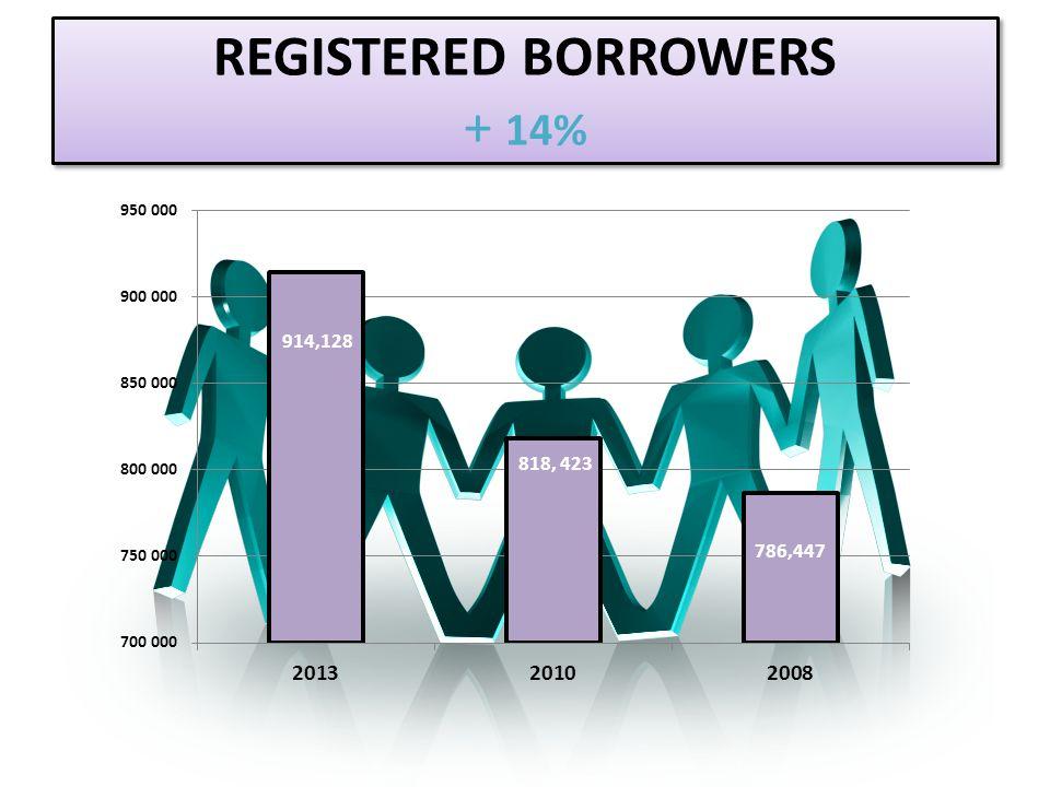REGISTERED BORROWERS + 14% 786,447