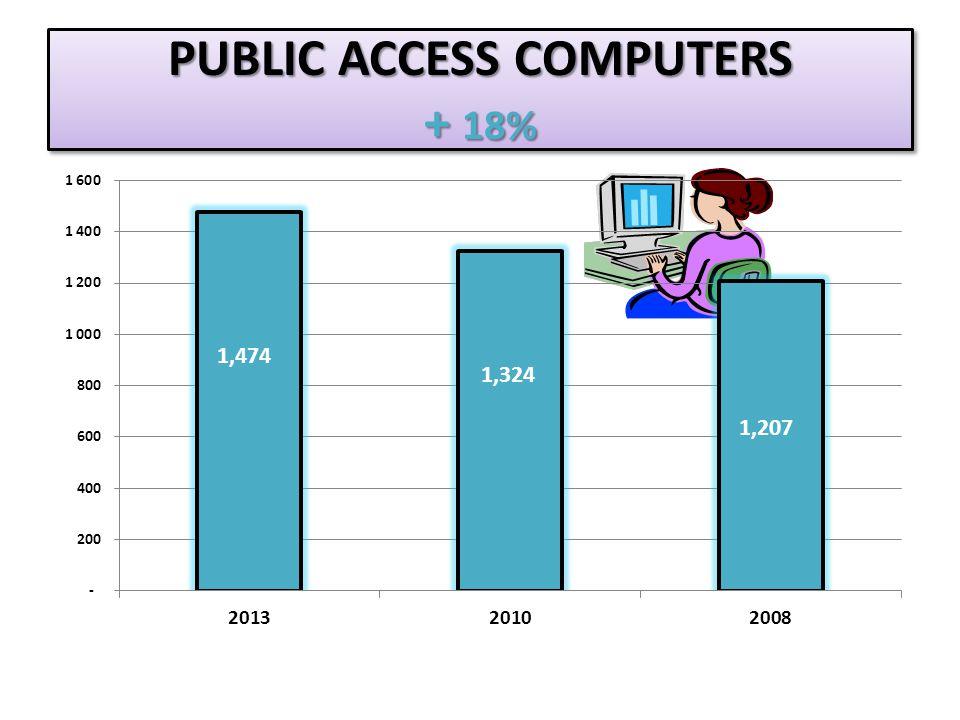 PUBLIC ACCESS COMPUTERS + 18% 1,474