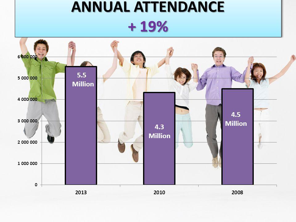 ANNUAL ATTENDANCE + 19%