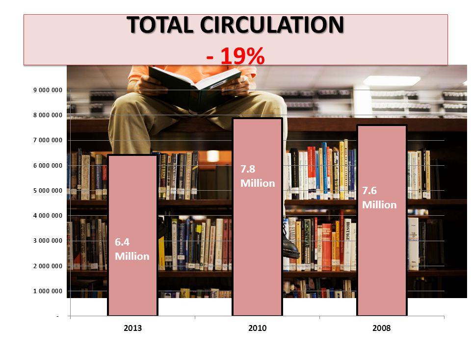 TOTAL CIRCULATION TOTAL CIRCULATION - 19%