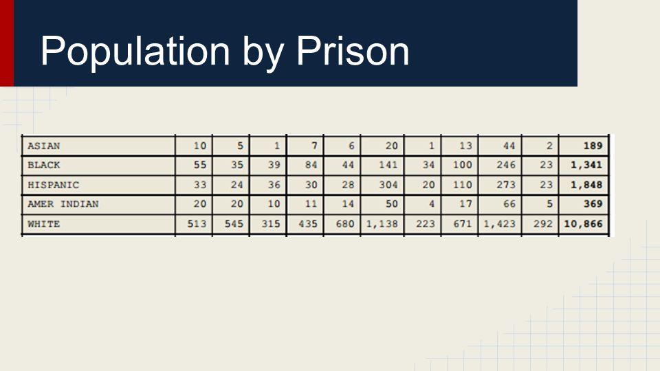 Population by Prison