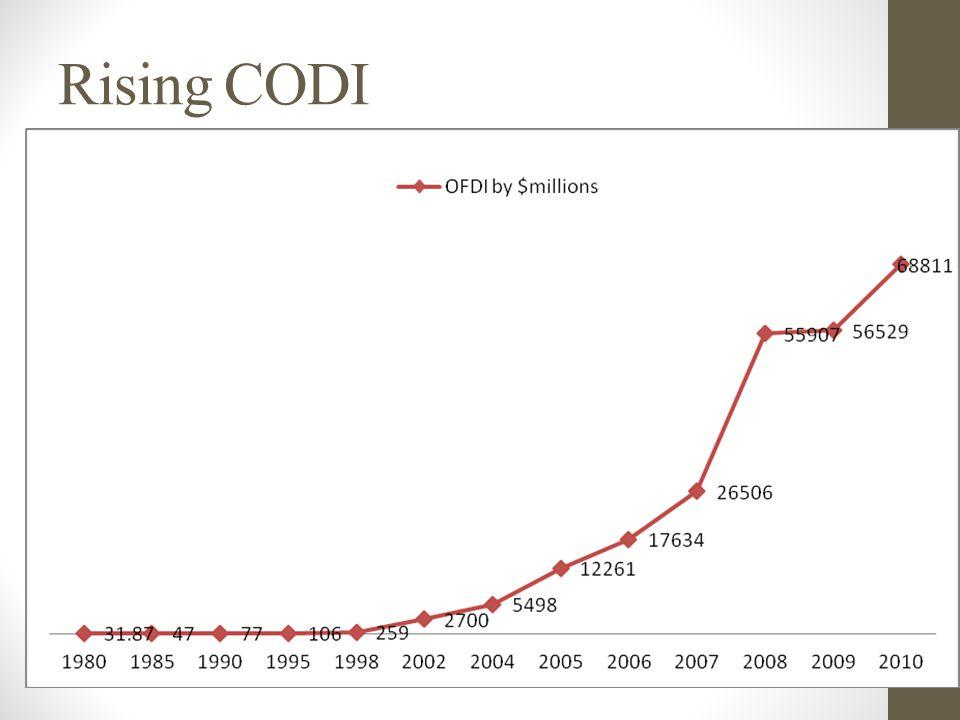 Rising CODI