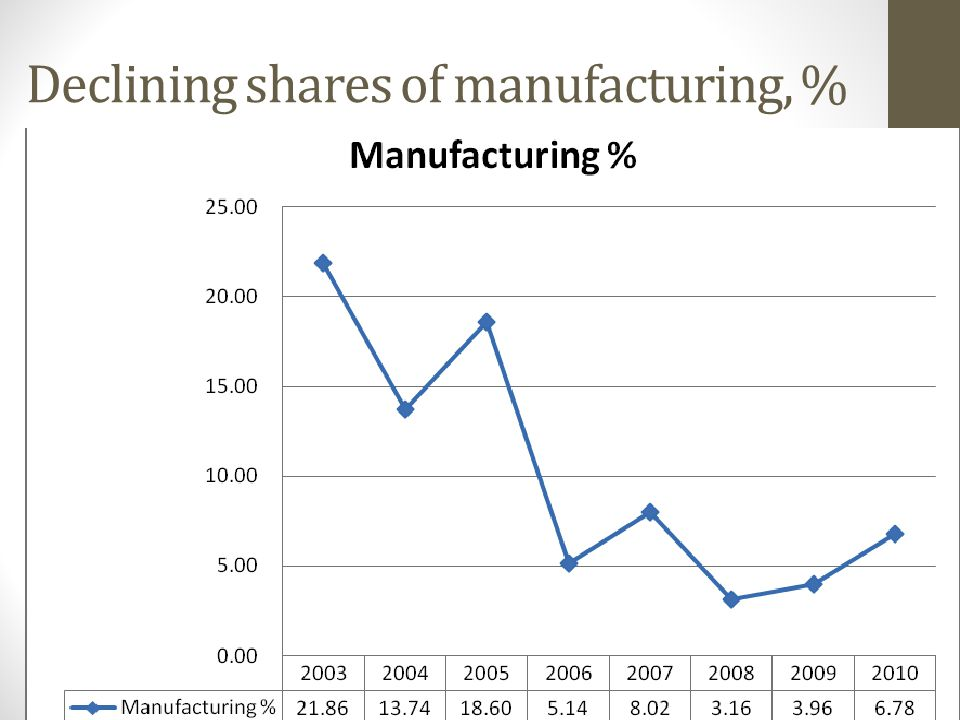 Declining shares of manufacturing, %