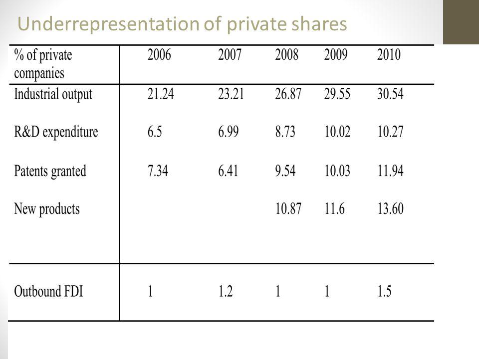 Underrepresentation of private shares