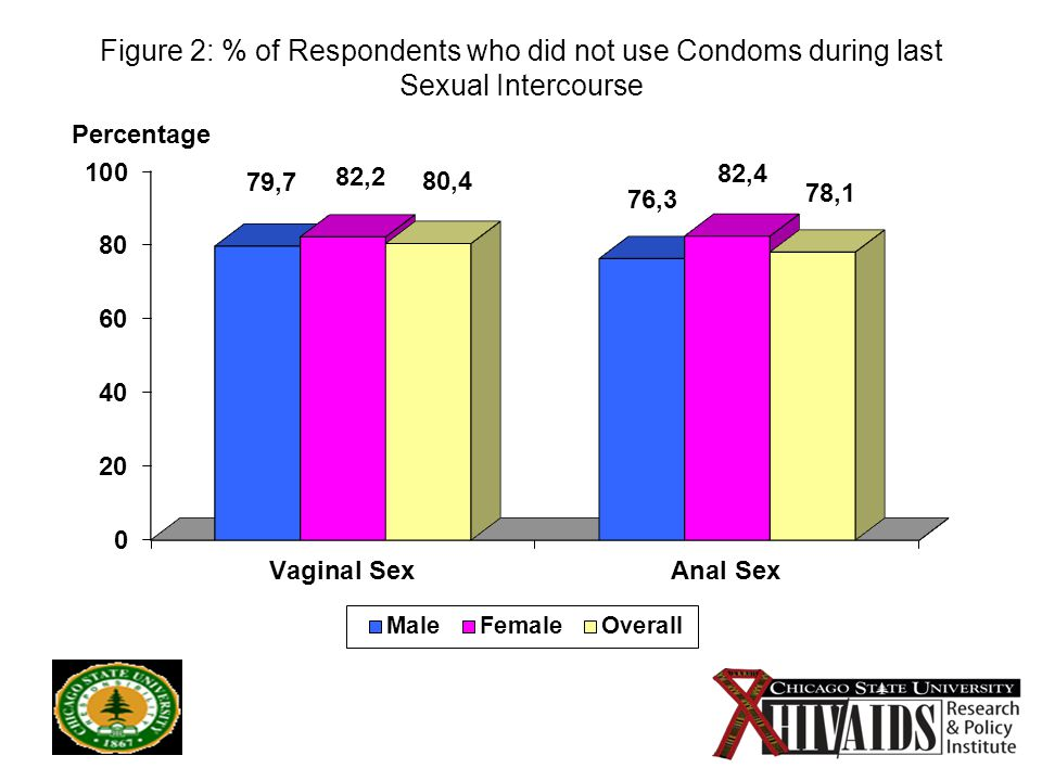 13 Figure 2: % of Respondents who did not use Condoms during last Sexual Intercourse Percentage