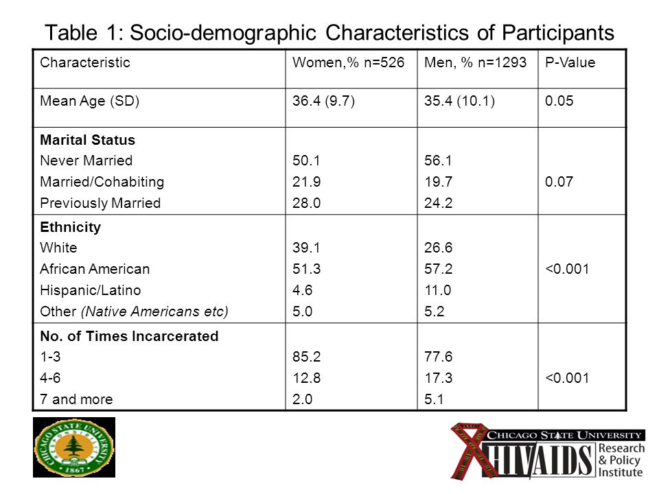 9 Table 1: Socio-demographic Characteristics of Participants CharacteristicWomen,% n=526Men, % n=1293P-Value Mean Age (SD)36.4 (9.7)35.4 (10.1)0.05 Marital Status Never Married Married/Cohabiting Previously Married 50.1 21.9 28.0 56.1 19.7 24.2 0.07 Ethnicity White African American Hispanic/Latino Other (Native Americans etc) 39.1 51.3 4.6 5.0 26.6 57.2 11.0 5.2 <0.001 No.