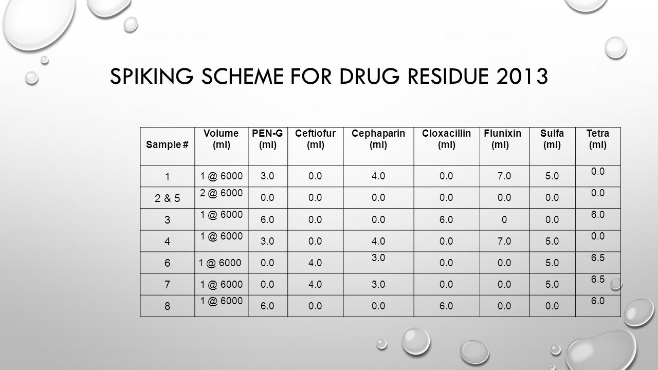 SPIKING SCHEME FOR DRUG RESIDUE 2013 Sample # Volume (ml) PEN-G (ml) Ceftiofur (ml) Cephaparin (ml) Cloxacillin (ml) Flunixin (ml) Sulfa (ml) Tetra (ml) 1 1 @ 60003.00.04.00.07.05.0 0.0 2 & 5 2 @ 6000 0.0 3 1 @ 6000 6.00.0 6.000.0 6.0 4 1 @ 6000 3.00.04.00.07.05.0 0.0 6 1 @ 60000.04.0 3.0 0.0 5.0 6.5 7 1 @ 60000.04.03.00.0 5.0 6.5 8 1 @ 6000 6.00.0 6.00.0 6.0