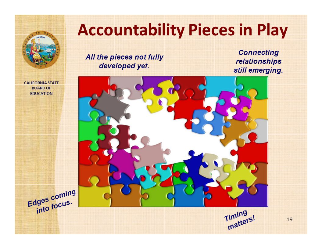 CALIFORNIA STATE BOARD OF EDUCATION Accountability Pieces in Play Connecting relationships still emerging. All the pieces not fully developed yet. 19
