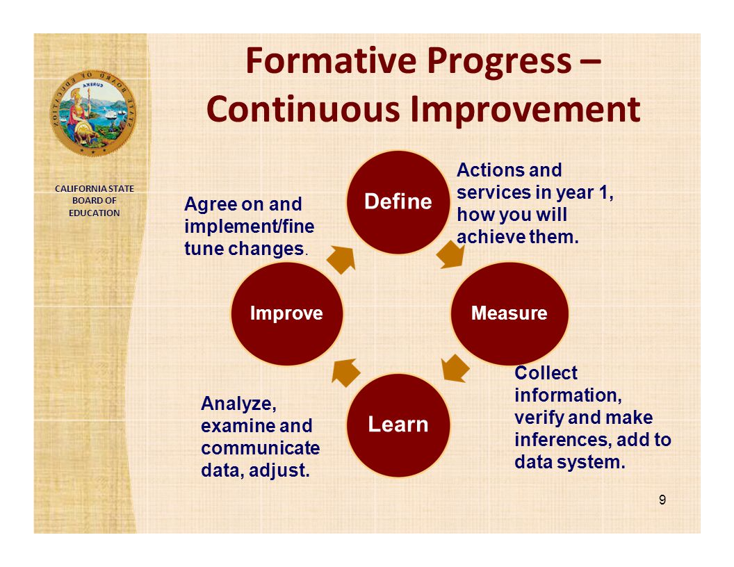 CALIFORNIA STATE BOARD OF EDUCATION Formative Progress – Continuous Improvement Define 9 Measure Learn Improve Actions and services in year 1, how you
