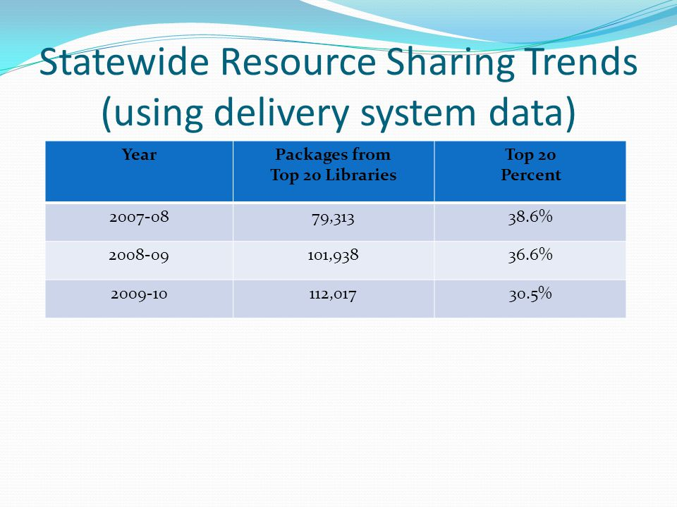 Statewide Resource Sharing Trends (using delivery system data) YearPackages from Top 20 Libraries Top 20 Percent 2007-0879,31338.6% 2008-09101,93836.6