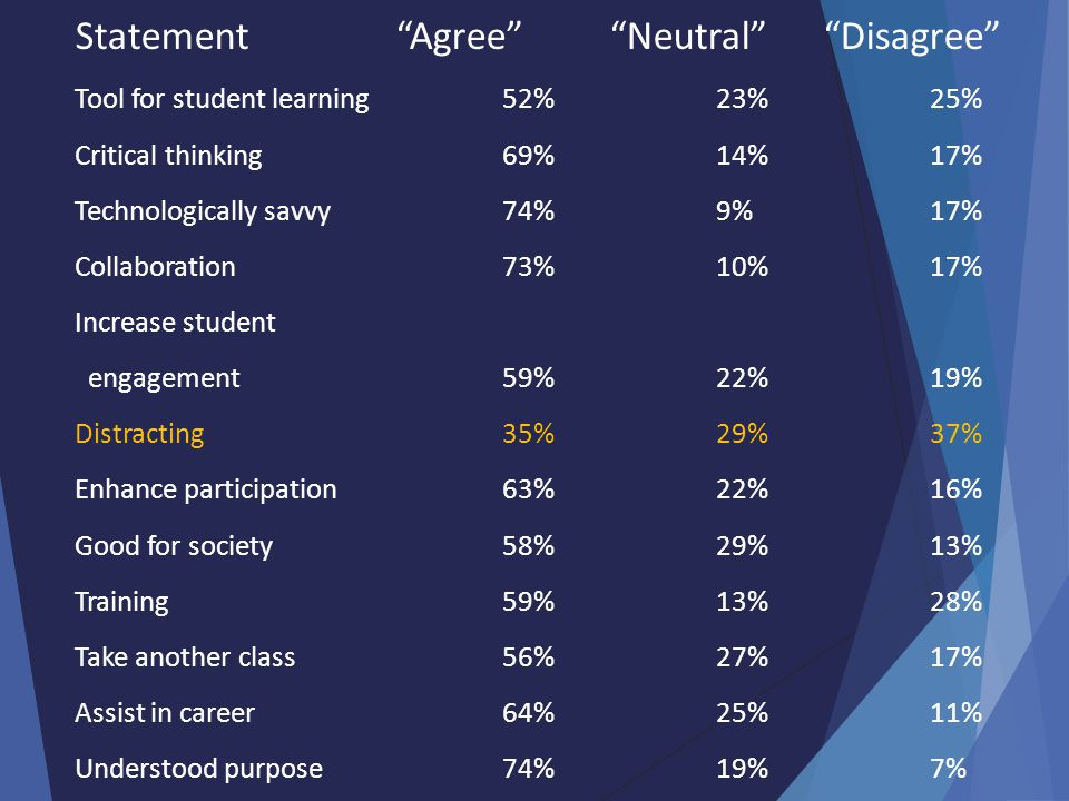 Statement Agree Neutral Disagree Tool for student learning52%23%25% Critical thinking69%14%17% Technologically savvy74%9%17% Collaboration73%10%17% Increase student engagement59%22%19% Distracting35%29%37% Enhance participation63%22%16% Good for society58%29%13% Training59%13%28% Take another class56%27%17% Assist in career64%25%11% Understood purpose74%19%7%