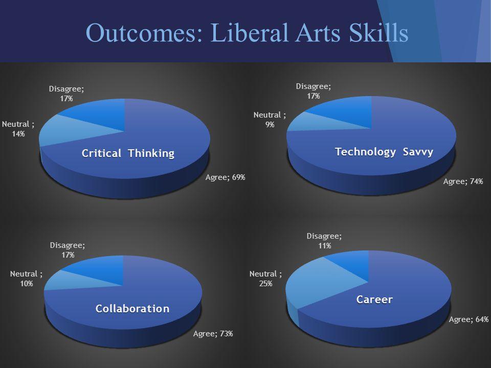 Outcomes: Liberal Arts Skills