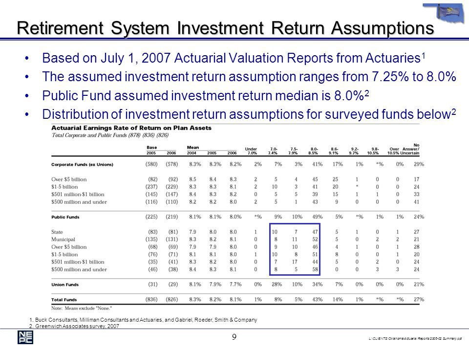 L:\CLIENTS\Oklahoma\Actuarial Reports\2008-02 Summary.ppt 9 Retirement System Investment Return Assumptions Based on July 1, 2007 Actuarial Valuation Reports from Actuaries 1 The assumed investment return assumption ranges from 7.25% to 8.0% Public Fund assumed investment return median is 8.0% 2 Distribution of investment return assumptions for surveyed funds below 2 1.