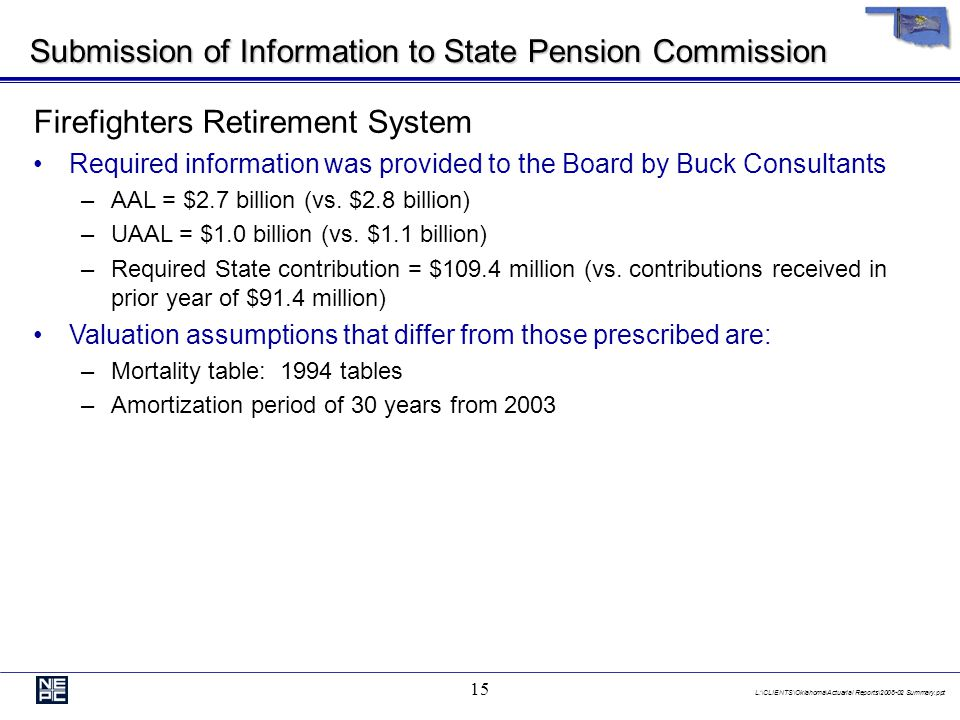 L:\CLIENTS\Oklahoma\Actuarial Reports\2008-02 Summary.ppt 15 Submission of Information to State Pension Commission Firefighters Retirement System Required information was provided to the Board by Buck Consultants –AAL = $2.7 billion (vs.