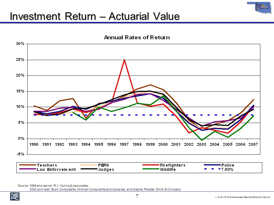 L:\CLIENTS\Oklahoma\Actuarial Reports\2008-02 Summary.ppt 7 Investment Return – Actuarial Value Source: 1999 and earlier: R.V.