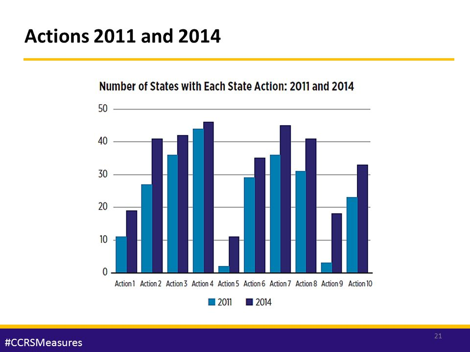 Actions 2011 and 2014 UPDATED 2011 AND 2014 STATE ACTIONS 21 #CCRSMeasures
