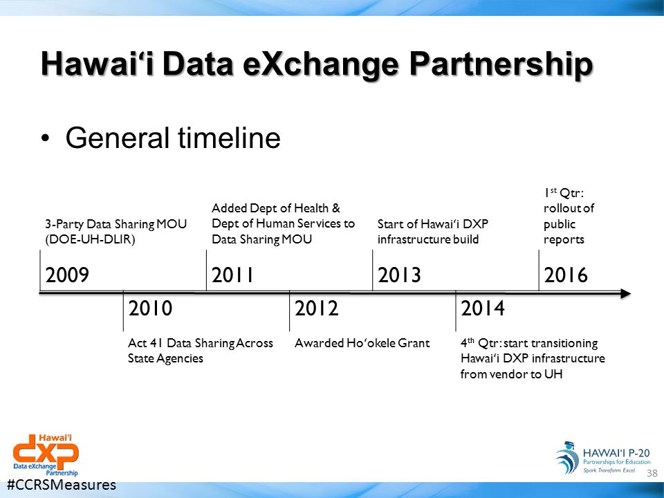 Hawai ʻ i Data eXchange Partnership General timeline 3-Party Data Sharing MOU (DOE-UH-DLIR) Added Dept of Health & Dept of Human Services to Data Sharing MOU Start of Hawai ʻ i DXP infrastructure build 1 st Qtr: rollout of public reports 2009201120132016 201020122014 Act 41 Data Sharing Across State Agencies Awarded Ho ʻ okele Grant 4 th Qtr: start transitioning Hawai ʻ i DXP infrastructure from vendor to UH 38 #CCRSMeasures
