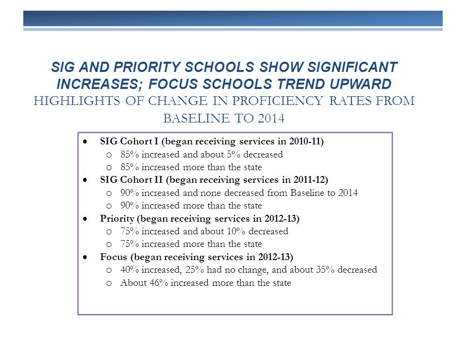 SIG AND PRIORITY SCHOOLS SHOW SIGNIFICANT INCREASES; FOCUS SCHOOLS TREND UPWARD HIGHLIGHTS OF CHANGE IN PROFICIENCY RATES FROM BASELINE TO 2014  SIG Cohort I (began receiving services in 2010-11) o 85% increased and about 5% decreased o 85% increased more than the state  SIG Cohort II (began receiving services in 2011-12) o 90% increased and none decreased from Baseline to 2014 o 90% increased more than the state  Priority (began receiving services in 2012-13) o 75% increased and about 10% decreased o 75% increased more than the state  Focus (began receiving services in 2012-13) o 40% increased, 25% had no change, and about 35% decreased o About 46% increased more than the state