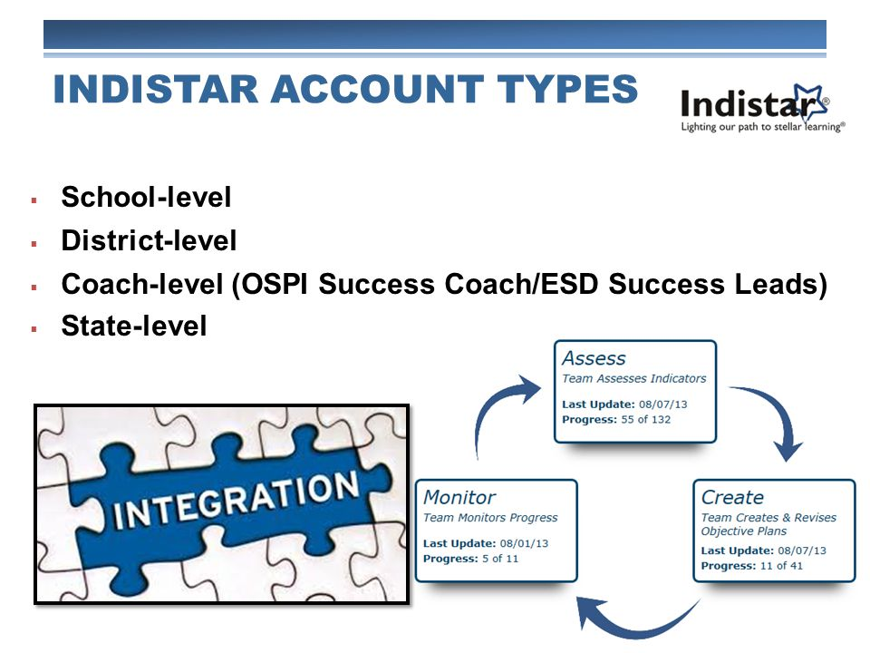  School-level  District-level  Coach-level (OSPI Success Coach/ESD Success Leads)  State-level INDISTAR ACCOUNT TYPES