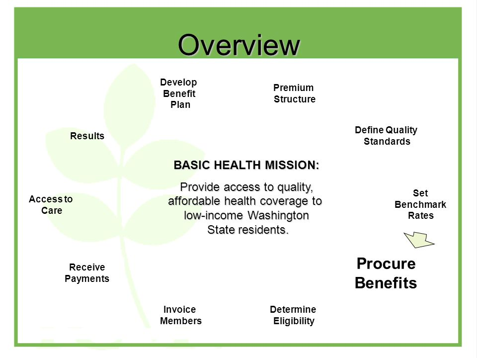 Overview BASIC HEALTH MISSION: Provide access to quality, affordable health coverage to low-income Washington State residents.