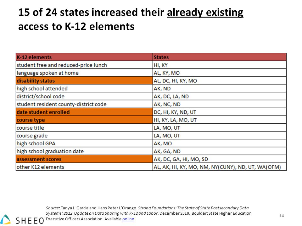 15 of 24 states increased their already existing access to K-12 elements Source: Tanya I.