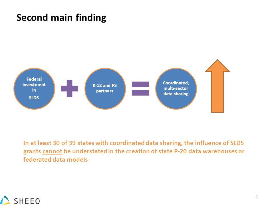 Figure 1: Coordinated, multi-sector data sharing, 2009-present Source: Tanya I.