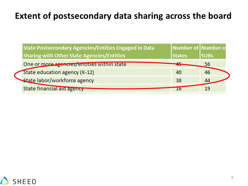 Extent of postsecondary data sharing across the board 8