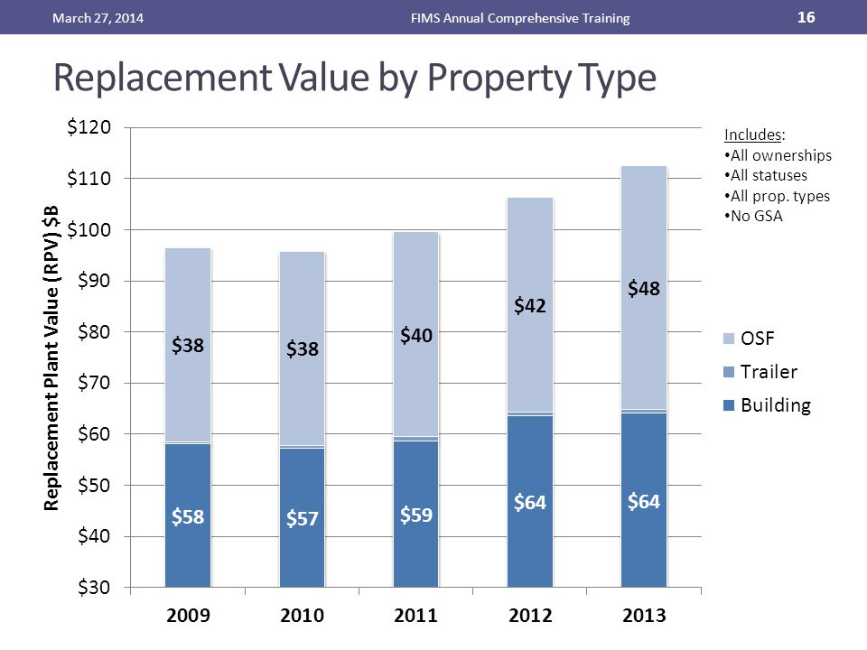 Replacement Value by Property Type March 27, 2014FIMS Annual Comprehensive Training 16 Includes: All ownerships All statuses All prop. types No GSA