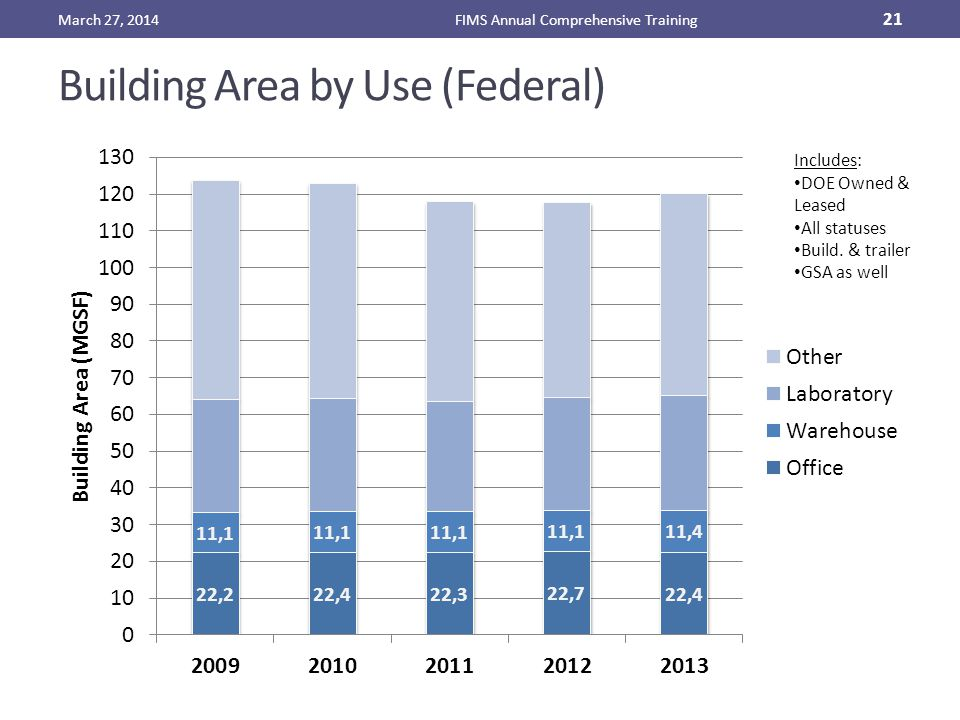 Building Area by Use (Federal) March 27, 2014FIMS Annual Comprehensive Training 21 Includes: DOE Owned & Leased All statuses Build.