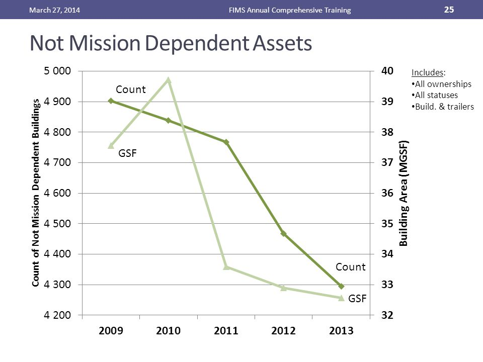 Not Mission Dependent Assets March 27, 2014FIMS Annual Comprehensive Training 25 Includes: All ownerships All statuses Build.