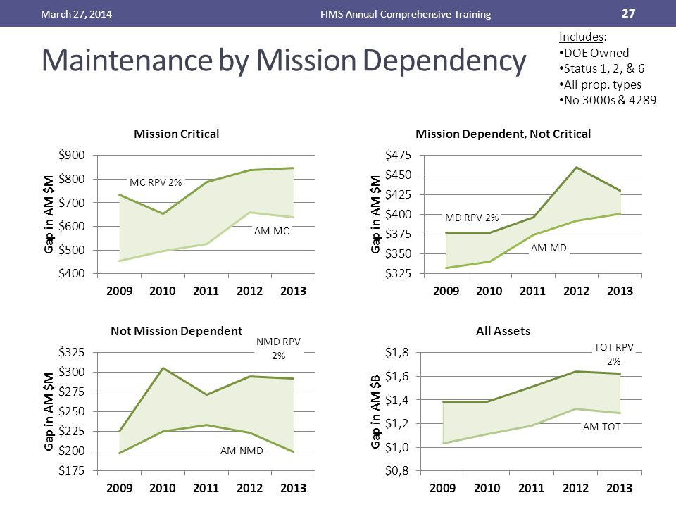 Maintenance by Mission Dependency March 27, 2014FIMS Annual Comprehensive Training 27 Includes: DOE Owned Status 1, 2, & 6 All prop. types No 3000s &
