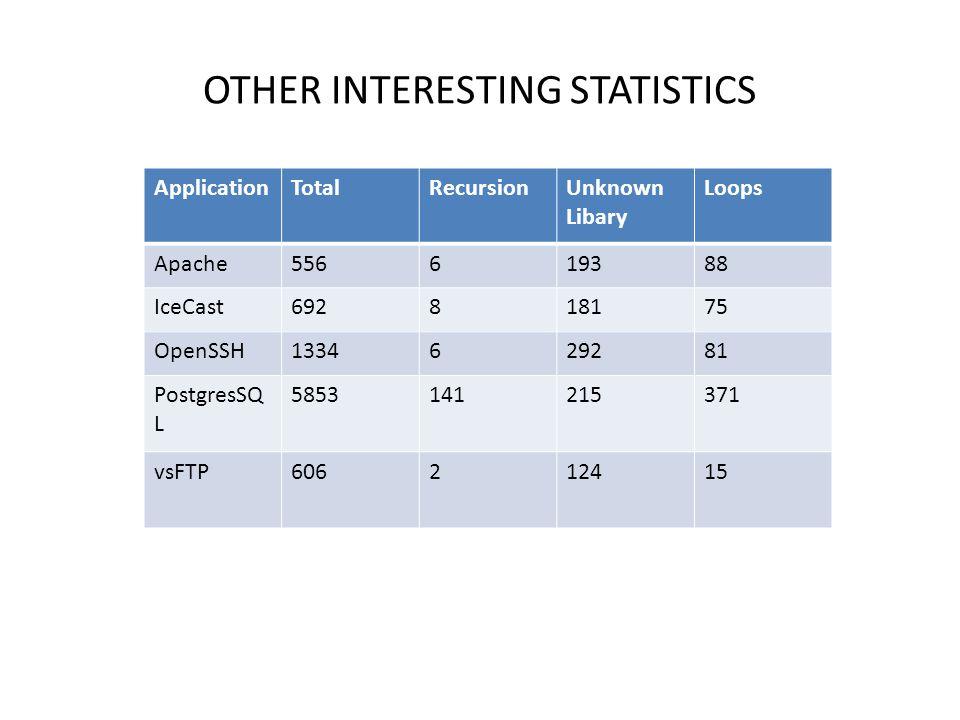 OTHER INTERESTING STATISTICS ApplicationTotalRecursionUnknown Libary Loops Apache556619388 IceCast692818175 OpenSSH1334629281 PostgresSQ L 58531412153