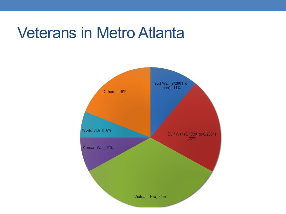 Veterans in Metro Atlanta