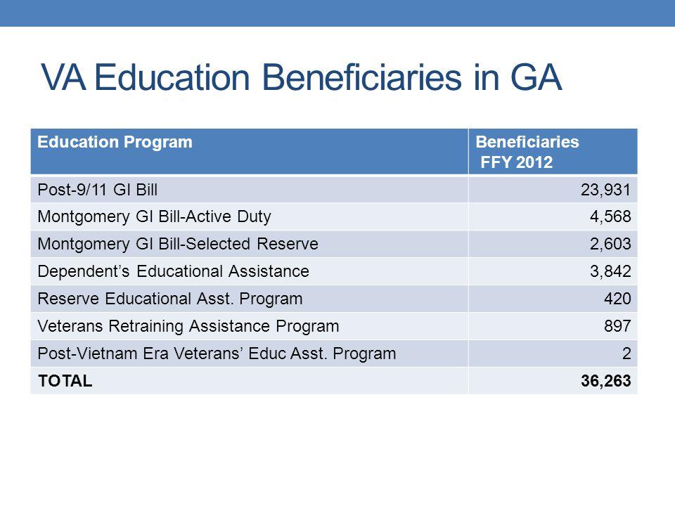 Non-VA Education Programs Troops to Teachers (DOD) Veterans Upward Bound (DOE)