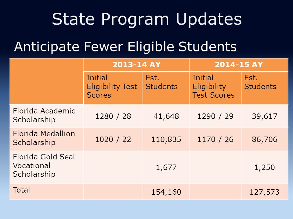 State Program Updates Anticipate Fewer Eligible Students 2013-14 AY2014-15 AY Initial Eligibility Test Scores Est.