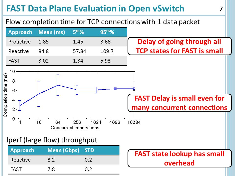 FAST Data Plane Evaluation in Open vSwitch ApproachMean (ms)5 th %95 th % Proactive Reactive FAST Delay of going through all TCP states for FAST is small FAST Delay is small even for many concurrent connections ApproachMean (Gbps)STD Reactive FAST FAST state lookup has small overhead Flow completion time for TCP connections with 1 data packet Iperf (large flow) throughput