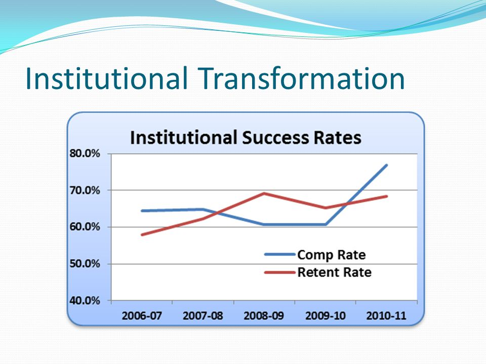 Institutional Transformation