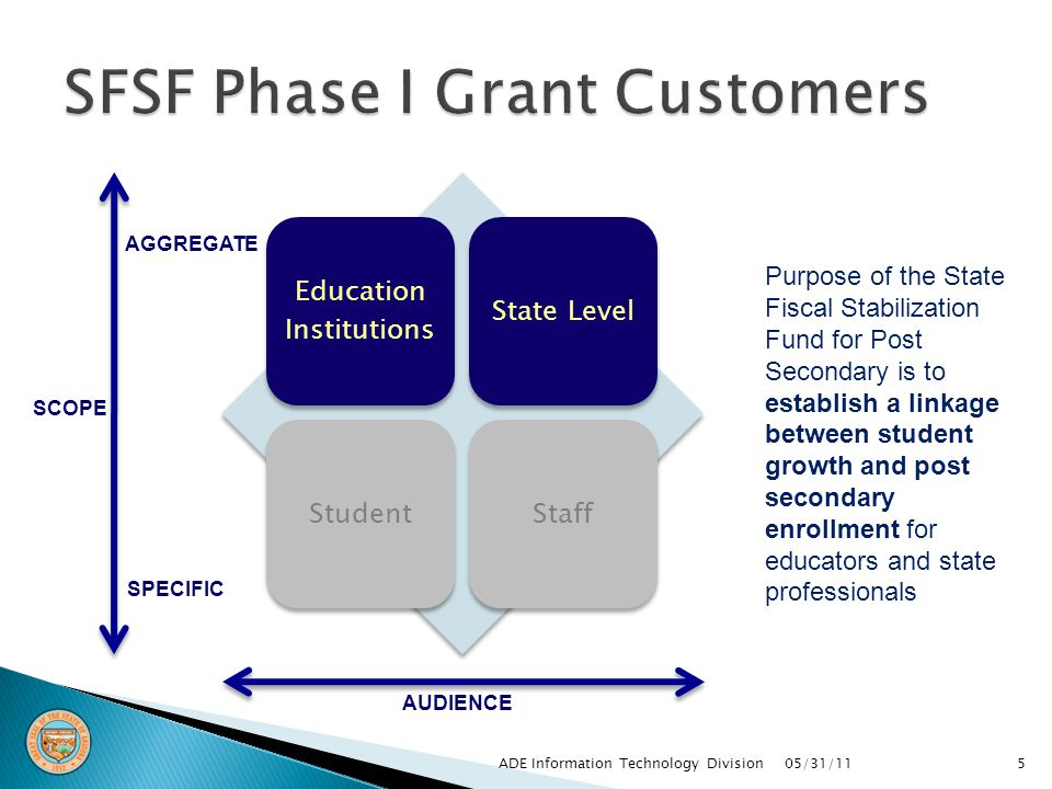Education Institutions State LevelStudentStaff SCOPE AGGREGATE SPECIFIC AUDIENCE Purpose of the State Fiscal Stabilization Fund for Post Secondary is to establish a linkage between student growth and post secondary enrollment for educators and state professionals 05/31/11ADE Information Technology Division5