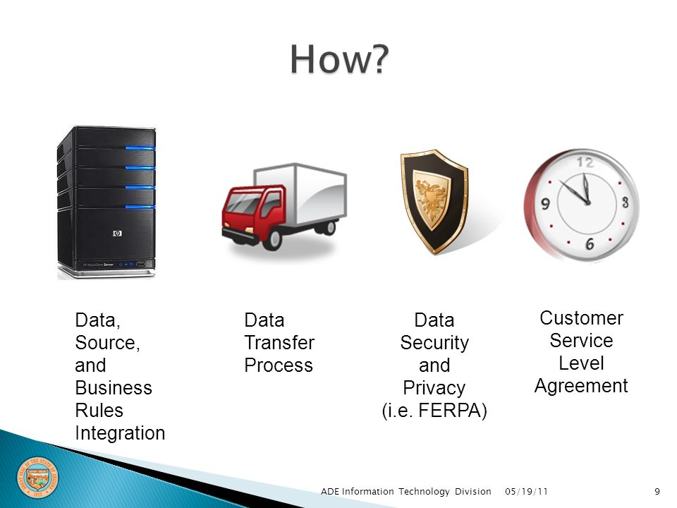 9 Data, Source, and Business Rules Integration Data Transfer Process Data Security and Privacy (i.e.