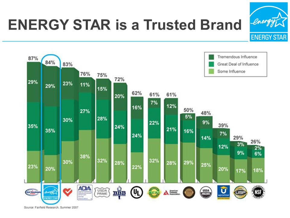 ENERGY STAR is a Trusted Brand