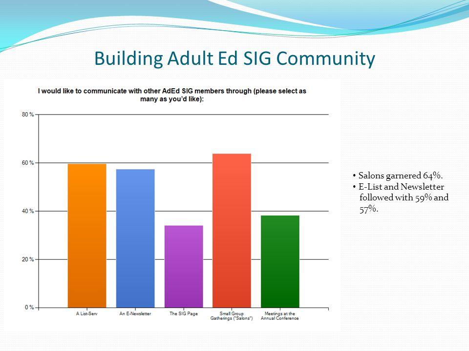Building Adult Ed SIG Community Salons garnered 64%.