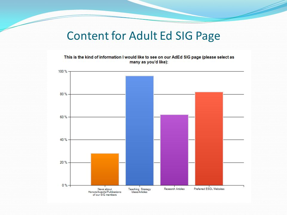 Content for Adult Ed SIG Page