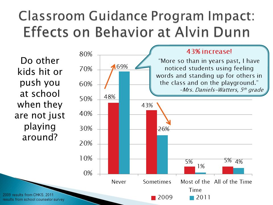 """Do other kids hit or push you at school when they are not just playing around? 43% increase! """"More so than in years past, I have noticed students usin"""
