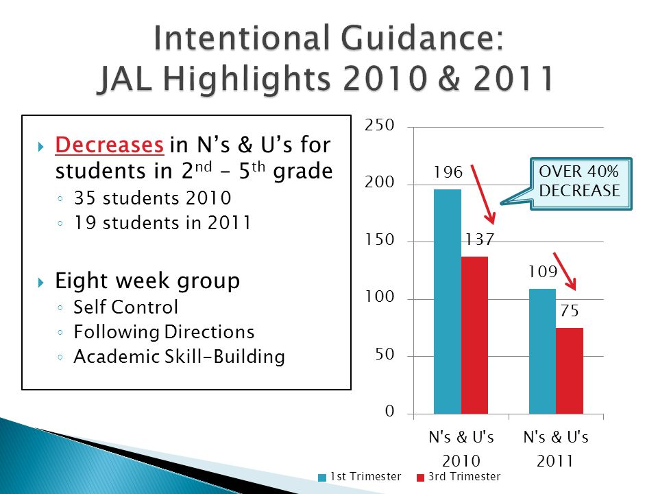  Decreases in N's & U's for students in 2 nd – 5 th grade ◦ 35 students 2010 ◦ 19 students in 2011  Eight week group ◦ Self Control ◦ Following Dire