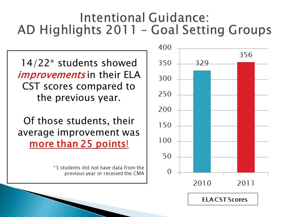 14/22* students showed improvements in their ELA CST scores compared to the previous year. Of those students, their average improvement was more than