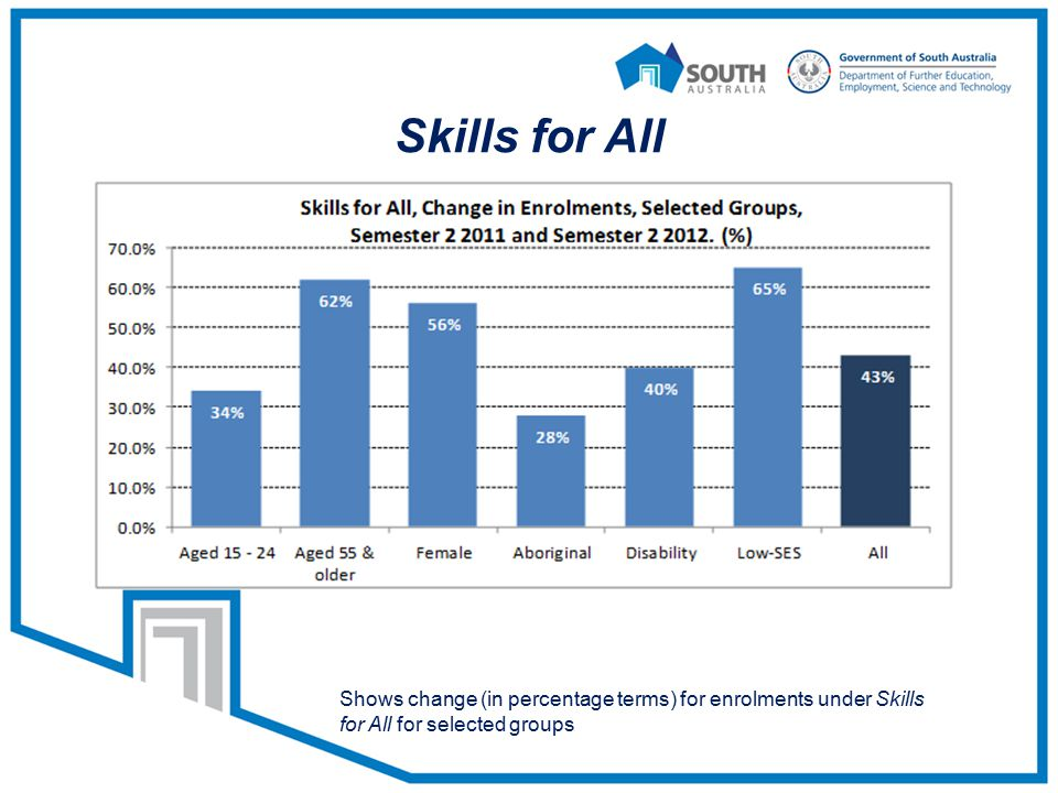 Skills for All Shows change (in percentage terms) for enrolments under Skills for All for selected groups