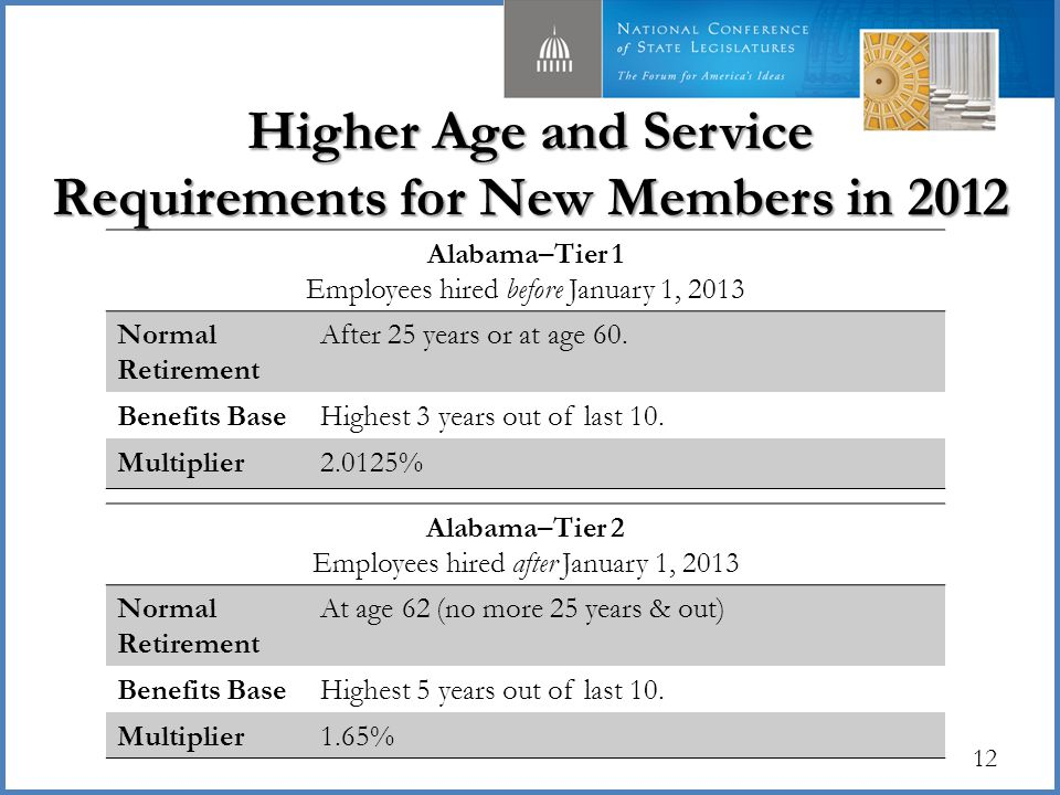 Higher Age and Service Requirements for New Members in 2012 12 Alabama–Tier 2 Employees hired after January 1, 2013 Normal Retirement At age 62 (no more 25 years & out) Benefits BaseHighest 5 years out of last 10.