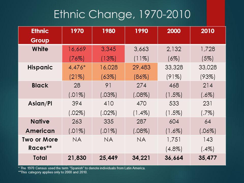 Ethnic Change, 1970-2010 Source: 1970, 1980, 1990, 2000, 2010 U.S.